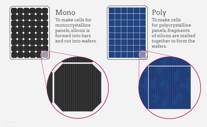 What is polycrystalline solar cell?
