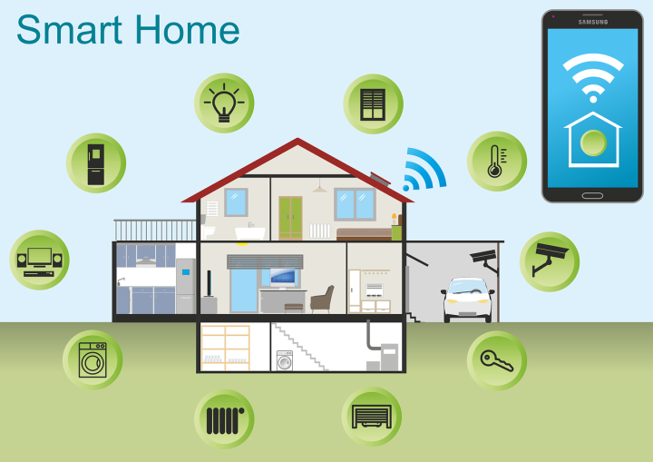 Home Automation-all you need to know 2020